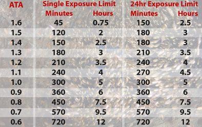 The NOAA oxygen exposure chart.
